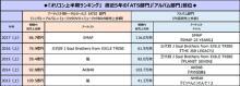 """オリコン<span class=""""hlword1"""">2017</span>年上半期、SMAPがアルバムとアーティスト別トータルセールスの2冠"""