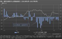 中国による資金流出対策と相場への影響