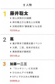 【視聴熱】藤井聡太四段の偉業に各界から反響が! 6/26デイリーランキング