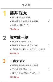 堂本剛のピンチヒッターで、長瀬智也が堂本光一と「全部抱きしめて」【視聴熱】6/28デイリーランキング