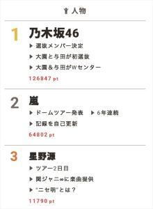 乃木坂46、18枚目シングルのセンターに選ばれたのは初選抜の3期生!【視聴熱】7/9デイリーランキング