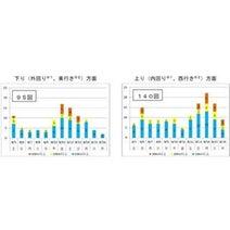 NEXCO東日本・中日本、お盆の高速道路渋滞予測を発表--10km以上渋滞は235回