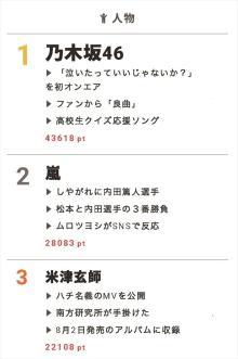 乃木坂46、高校生クイズ応援ソング初オンエアにファン歓喜!【視聴熱】7/23デイリーランキング