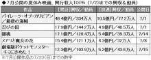 7月公開の夏休み映画ヒット作TOP5、『銀魂』公開2週目でTOP3入り