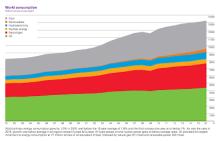 世界全体のエネルギー消費傾向:石炭から低炭素燃料への移行が顕著