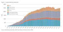 世界全体の原子力 〜 低下傾向が近年反転し、4年連続増加・・・