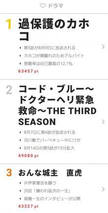 「過保護のカホコ」がドラマ部門で週間1位を獲得!【視聴熱】8/7-13ウィークリーランキング