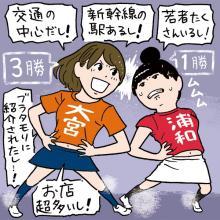 地域限定アンケート 都道府県民ホントのホンネ 【埼玉】浦和と大宮、どっちが上か? 街のイメージ調査で埼玉県民が答えたのは……