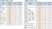 7月転職求人倍率は2.31倍、前月比0.12ポイント減